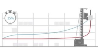 En transmettant la trajectoire optimale (en bleu) grâce à la navigation en entrepôt de Fenwick-Linde, les entreprises peuvent gagner jusqu'à 25% de temps.